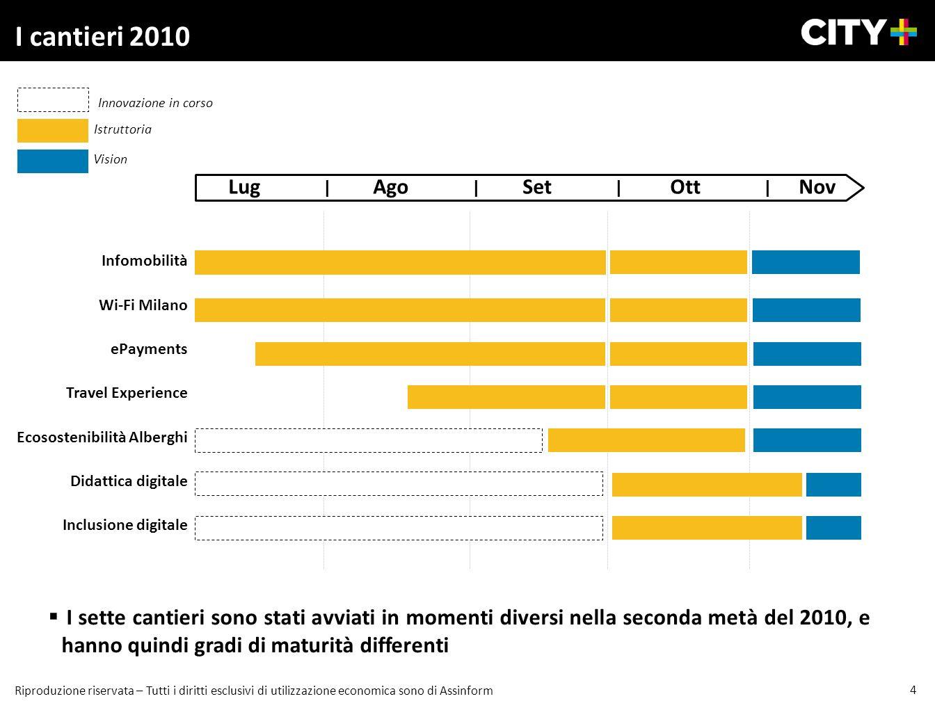 4 Riproduzione riservata – Tutti i diritti esclusivi di utilizzazione economica sono di Assinform I cantieri 2010 Infomobilità Wi-Fi Milano ePayments