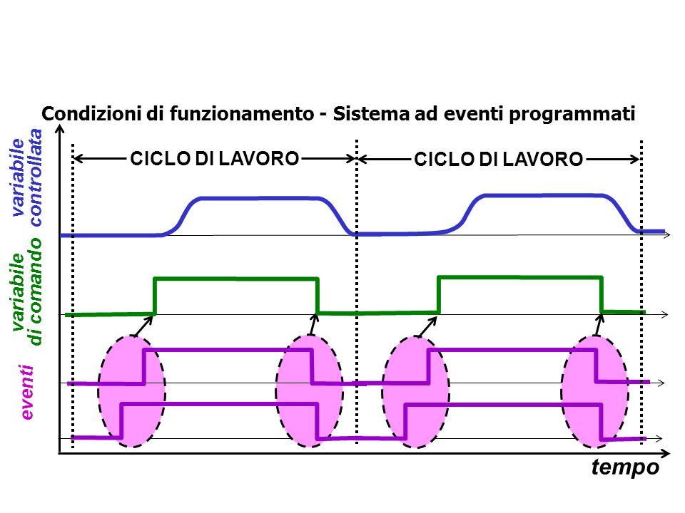 Condizioni di funzionamento - Sistema continuo variabile di comando tempo AVVIAMENTO FERMATA variabile controllata CONDIZIONI NOMINALI DI FUNZIONAMENT