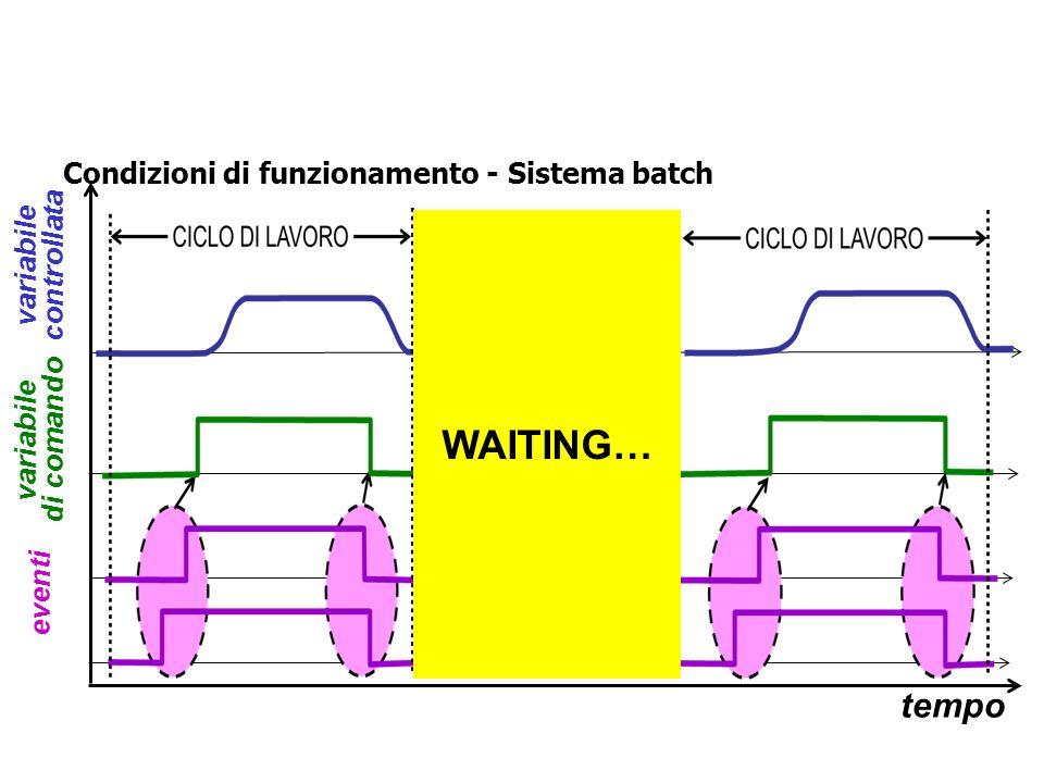 Condizioni di funzionamento - Sistema ad eventi programmati tempo variabile di comando eventi variabile controllata CICLO DI LAVORO