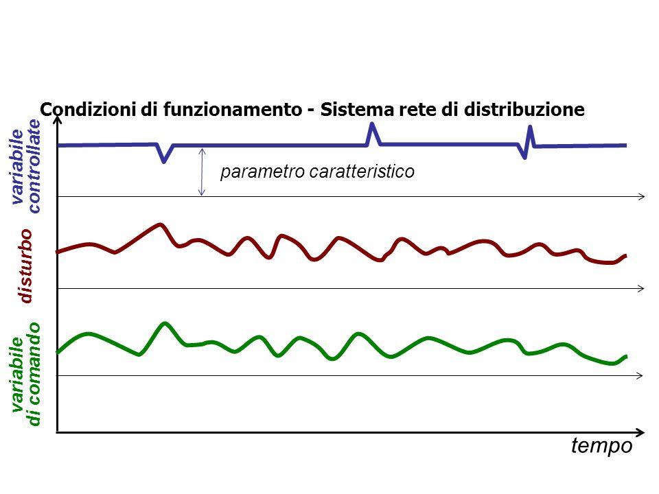 Condizioni di funzionamento - Sistema batch tempo variabile di comando eventi variabile controllata WAITING…