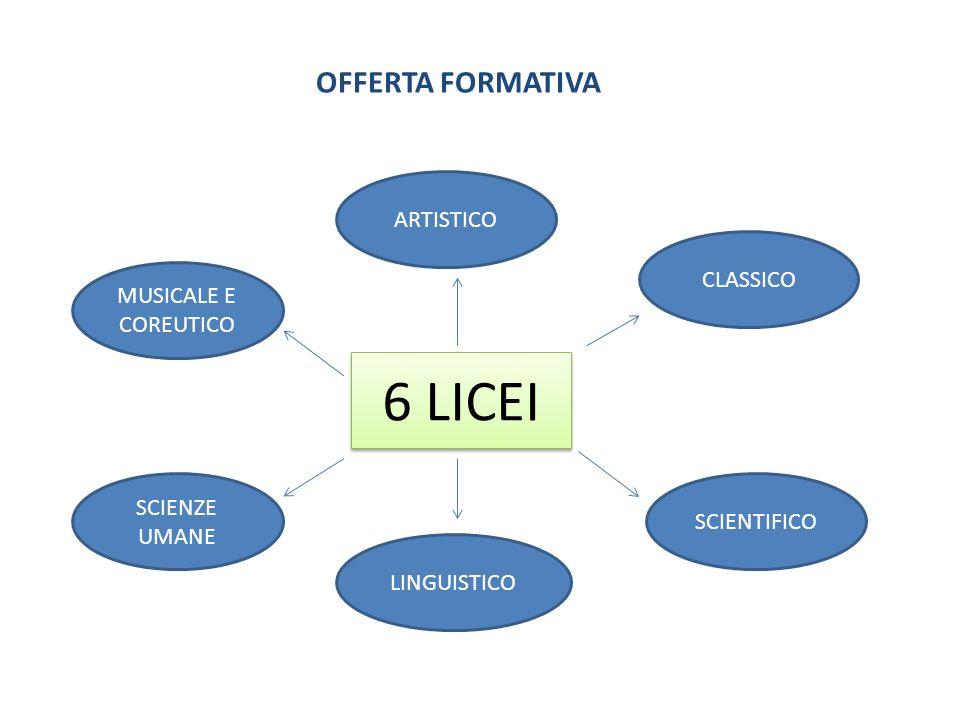 OFFERTA FORMATIVA 6 LICEI MUSICALE E COREUTICO ARTISTICO CLASSICO SCIENTIFICO LINGUISTICO SCIENZE UMANE