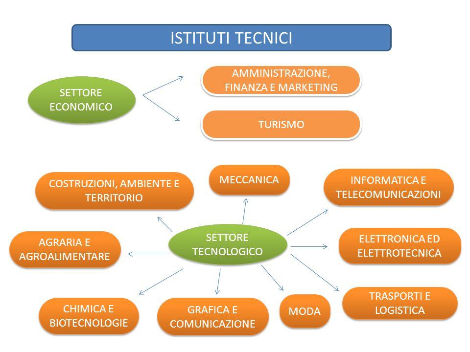 ISTITUTI TECNICI SETTORE ECONOMICO AMMINISTRAZIONE, FINANZA E MARKETING TURISMO SETTORE TECNOLOGICO MECCANICA INFORMATICA E TELECOMUNICAZIONI ELETTRONICA ED ELETTROTECNICA TRASPORTI E LOGISTICA MODA GRAFICA E COMUNICAZIONE CHIMICA E BIOTECNOLOGIE AGRARIA E AGROALIMENTARE COSTRUZIONI, AMBIENTE E TERRITORIO