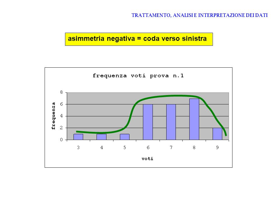 TRATTAMENTO, ANALISI E INTERPRETAZIONE DEI DATI asimmetria negativa = coda verso sinistra