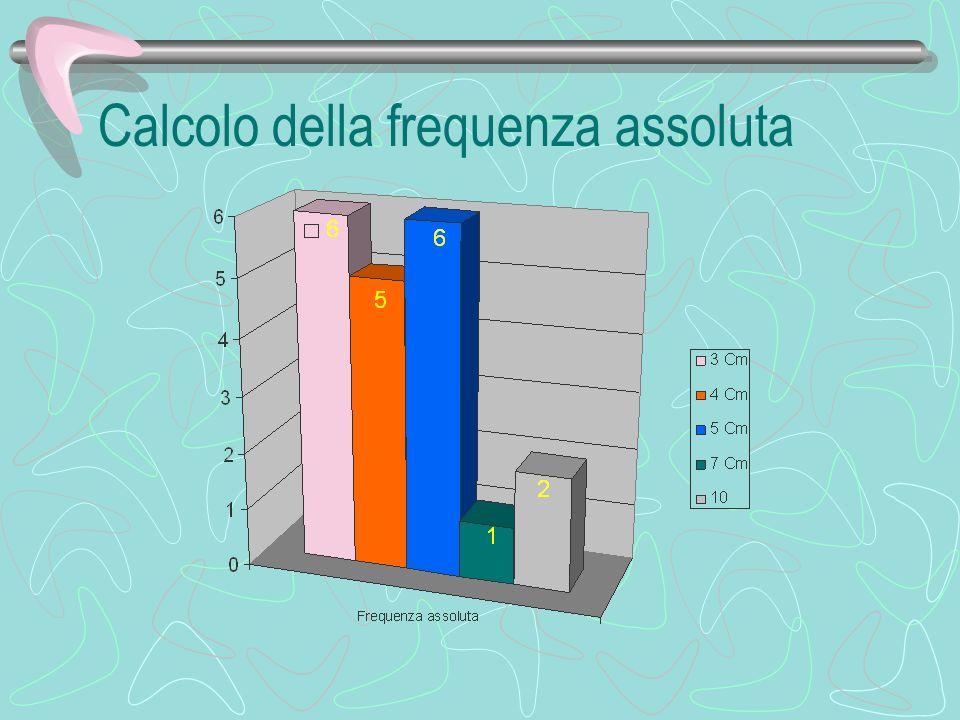 Misurazione del campione, raccolta dei dati in una tabella 10 Cm x 2 7 Cm x 1 5 Cm x 6 4 Cm x 5 3 Cm x 6 LunghezzaFrequenza 10 0,1 cm2 7 0,1 cm1 5 0,1 cm6 4 0,1 cm5 3 0,1 cm6