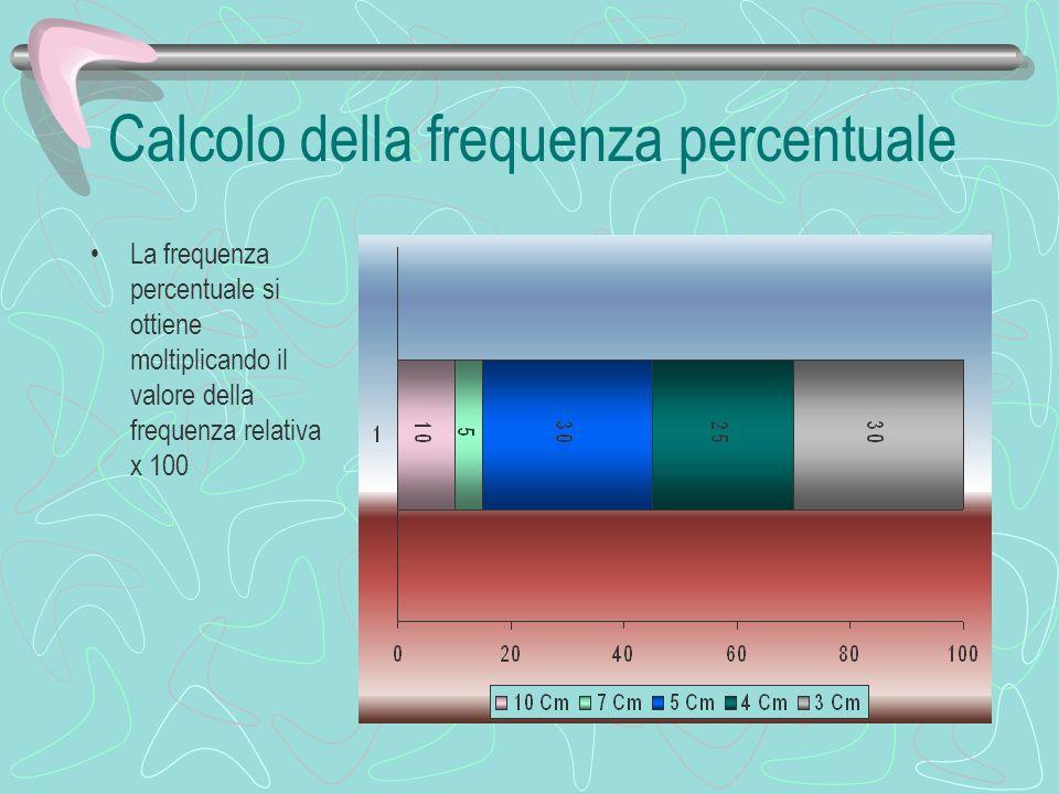 Calcolo della frequenza relativa La frequenza relativa si ottiene dividendo il valore della frequenza assoluta per il numero di oggetti misurati In questo caso Frequenza ass.=