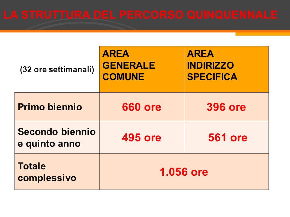 (32 ore settimanali) AREA GENERALE COMUNE AREA INDIRIZZO SPECIFICA Primo biennio 660 ore396 ore Secondo biennio e quinto anno 495 ore 561 ore Totale c