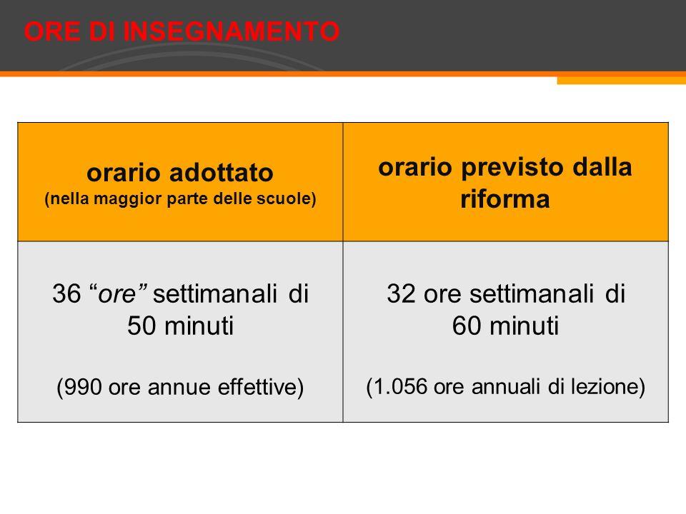 orario adottato (nella maggior parte delle scuole) orario previsto dalla riforma 36 ore settimanali di 50 minuti (990 ore annue effettive) 32 ore sett