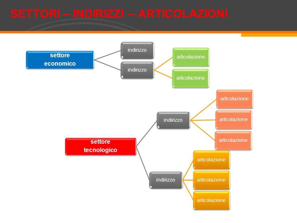 settore economico indirizzo articolazione settore tecnologico indirizzo articolazione indirizzo articolazione SETTORI – INDIRIZZI – ARTICOLAZIONI