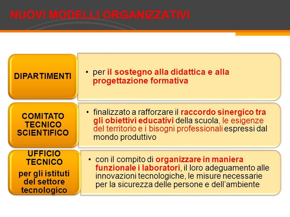 NUOVI MODELLI ORGANIZZATIVI per il sostegno alla didattica e alla progettazione formativa DIPARTIMENTI finalizzato a rafforzare il raccordo sinergico