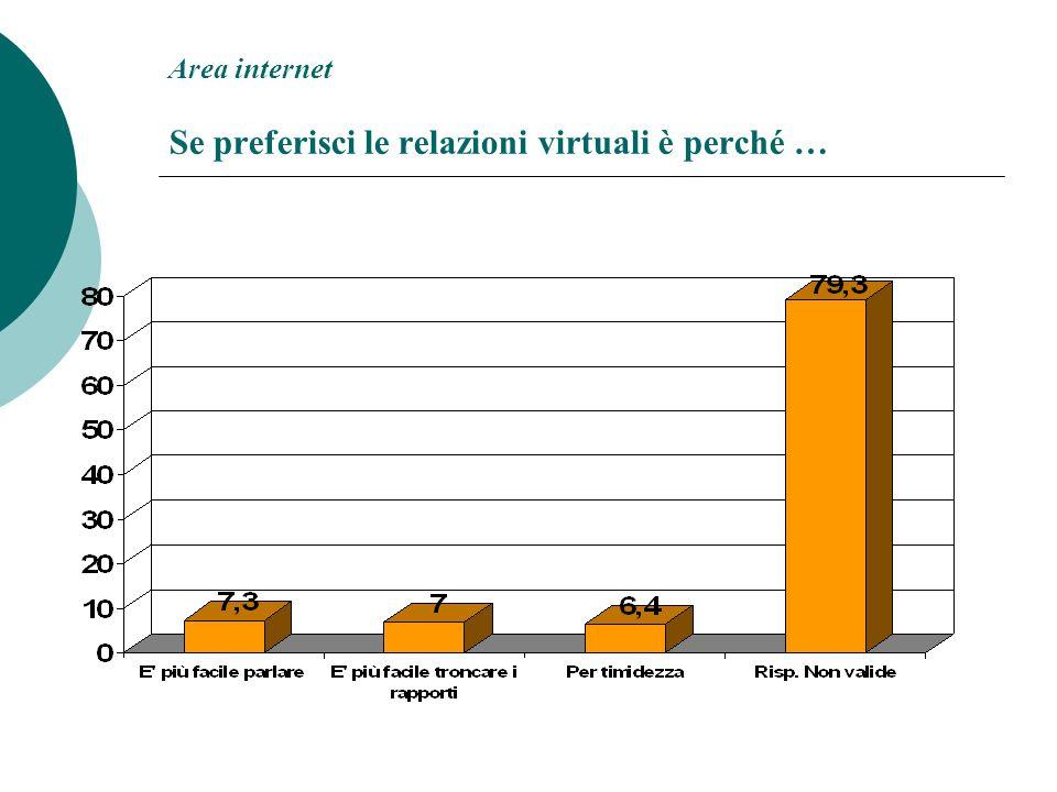 Area internet Se preferisci le relazioni virtuali è perché …