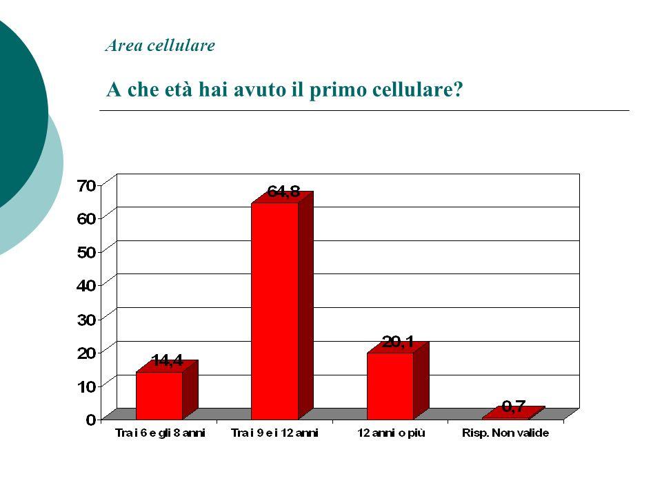 Area cellulare A che età hai avuto il primo cellulare