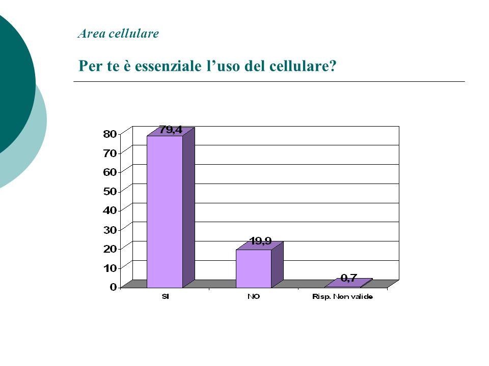 Area cellulare Per te è essenziale luso del cellulare