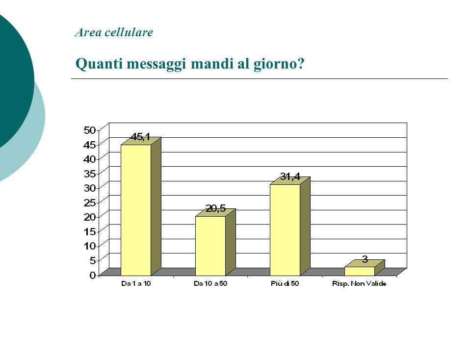 Area cellulare Quanti messaggi mandi al giorno
