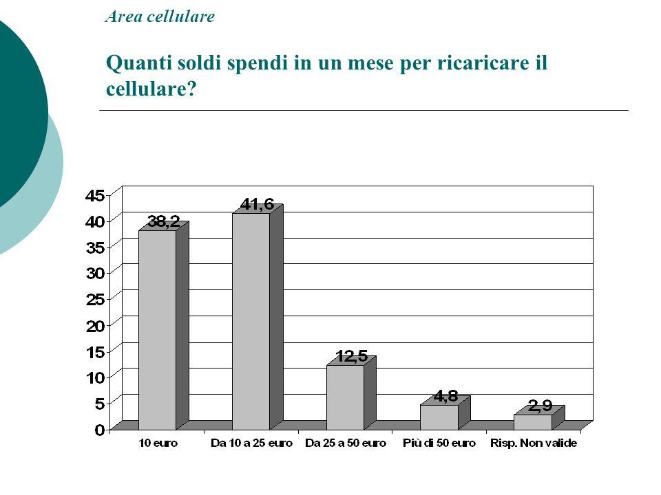 Area cellulare Quanti soldi spendi in un mese per ricaricare il cellulare