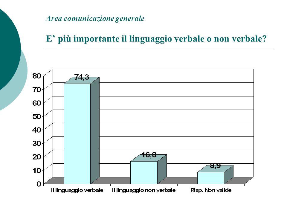 Area comunicazione generale E più importante il linguaggio verbale o non verbale