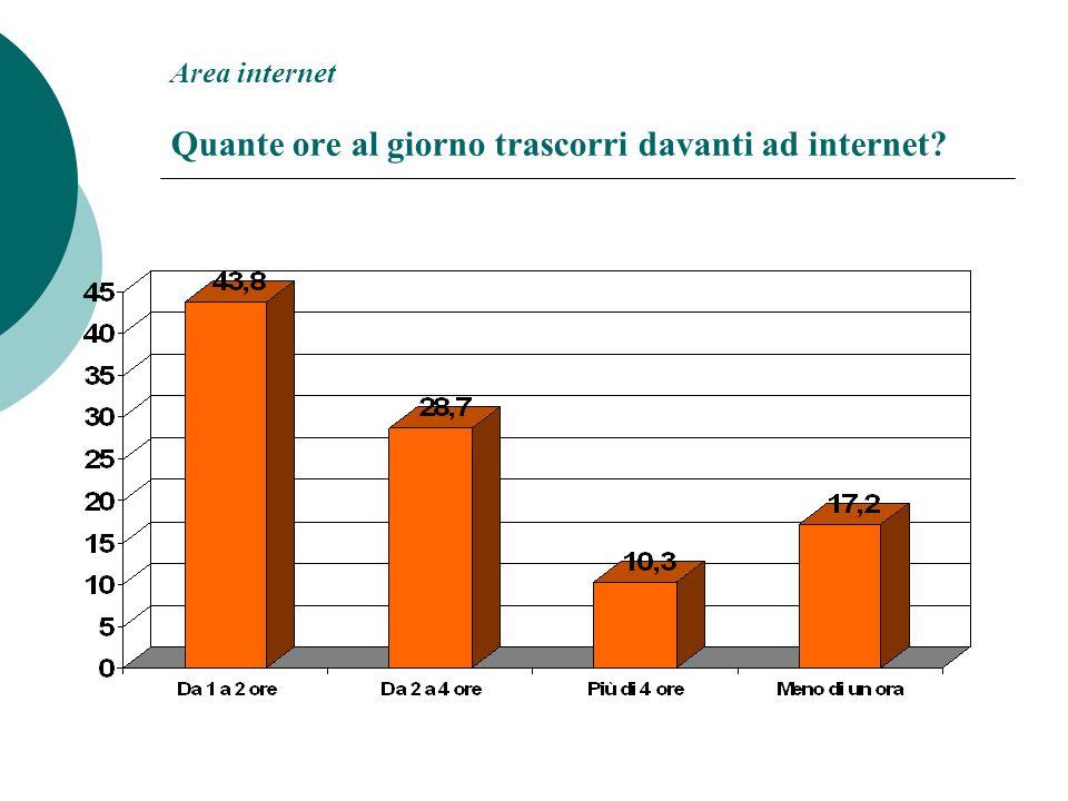 Area internet Quante ore al giorno trascorri davanti ad internet