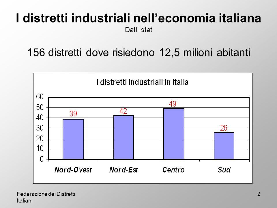Federazione dei Distretti Italiani 3 Il valore dei distretti industriali Dati Istat 212.510 imprese (il 40% del totale delle imprese manifatturiere) 2 milioni di addetti (il 39,3% degli occupati delle industrie manifatturiere) Il 46% delle esportazioni del nostro Paese Il 27% del Pil italiano