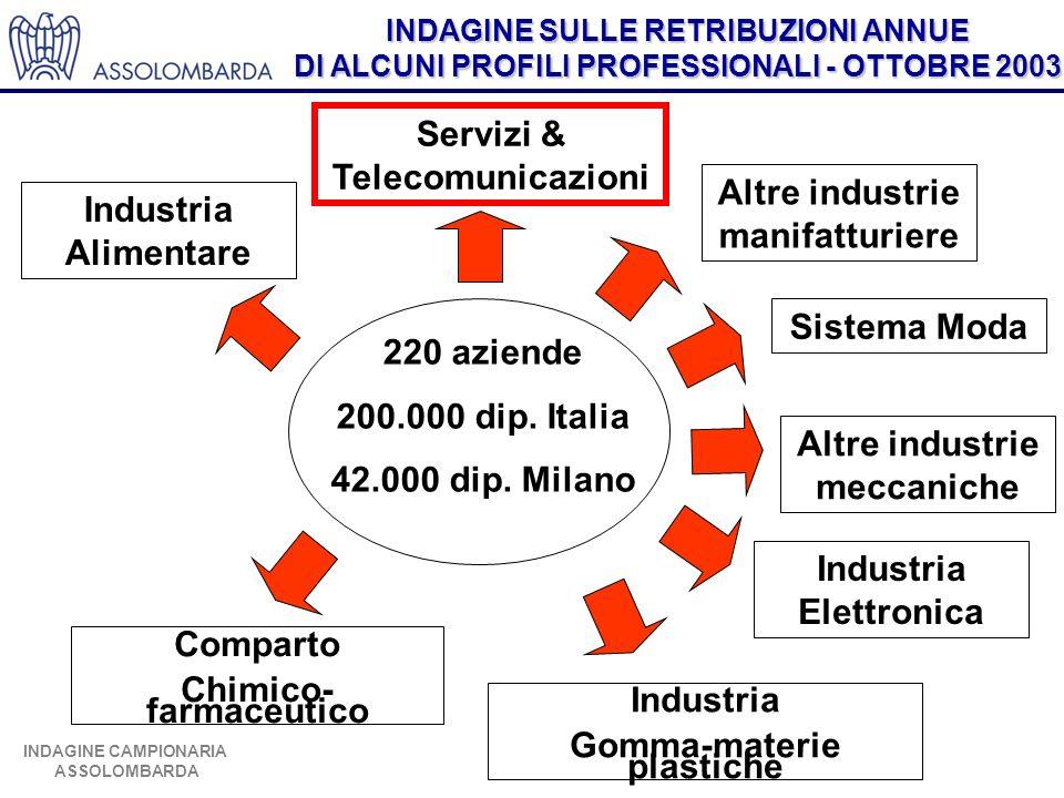 INDAGINE SULLE RETRIBUZIONI ANNUE DI ALCUNI PROFILI PROFESSIONALI - OTTOBRE 2003 INDAGINE CAMPIONARIA ASSOLOMBARDA 220 aziende 200.000 dip.