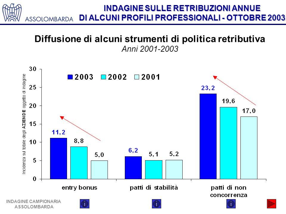 INDAGINE SULLE RETRIBUZIONI ANNUE DI ALCUNI PROFILI PROFESSIONALI - OTTOBRE 2003 INDAGINE CAMPIONARIA ASSOLOMBARDA Diffusione di alcuni strumenti di p