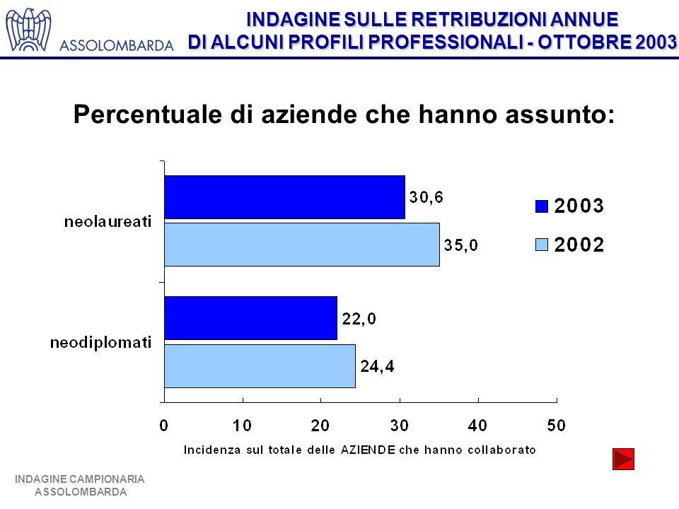 INDAGINE SULLE RETRIBUZIONI ANNUE DI ALCUNI PROFILI PROFESSIONALI - OTTOBRE 2003 INDAGINE CAMPIONARIA ASSOLOMBARDA Percentuale di aziende che hanno as