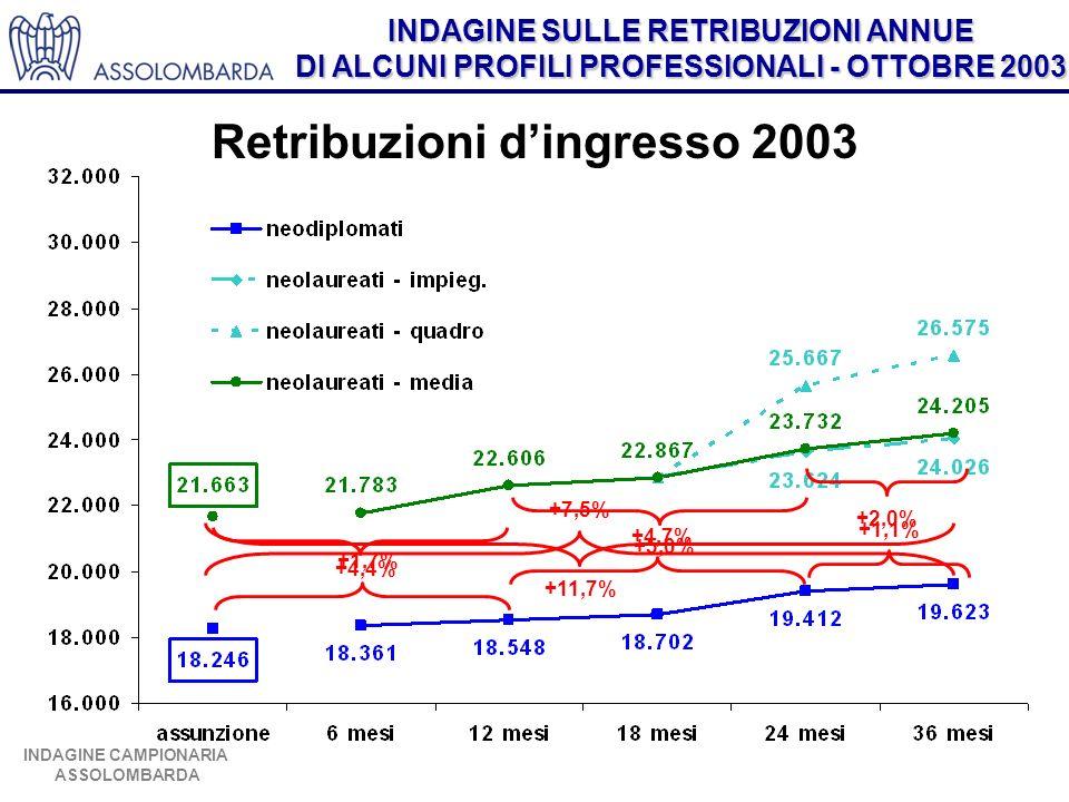INDAGINE SULLE RETRIBUZIONI ANNUE DI ALCUNI PROFILI PROFESSIONALI - OTTOBRE 2003 INDAGINE CAMPIONARIA ASSOLOMBARDA Retribuzioni dingresso 2003 +1,7% +