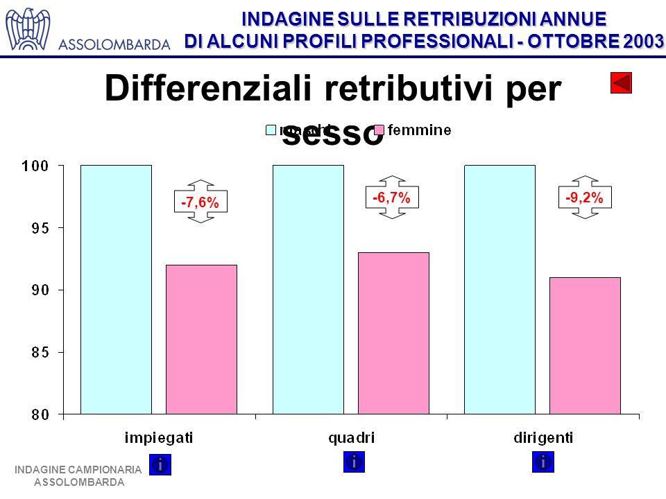 INDAGINE SULLE RETRIBUZIONI ANNUE DI ALCUNI PROFILI PROFESSIONALI - OTTOBRE 2003 INDAGINE CAMPIONARIA ASSOLOMBARDA Differenziali retributivi per sesso