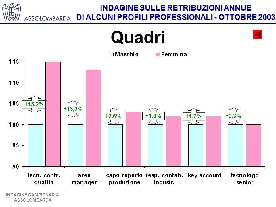 INDAGINE SULLE RETRIBUZIONI ANNUE DI ALCUNI PROFILI PROFESSIONALI - OTTOBRE 2003 INDAGINE CAMPIONARIA ASSOLOMBARDA Quadri +15,2% +13,0% +2,6% +1,8% +1