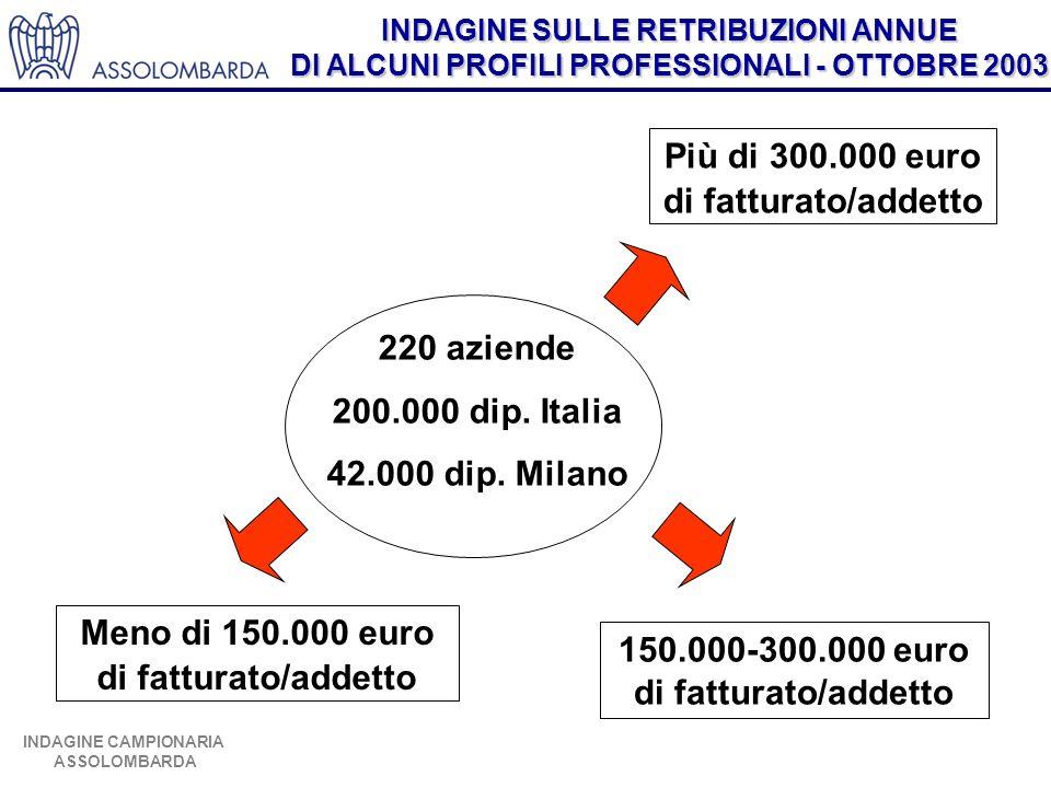 INDAGINE SULLE RETRIBUZIONI ANNUE DI ALCUNI PROFILI PROFESSIONALI - OTTOBRE 2003 INDAGINE CAMPIONARIA ASSOLOMBARDA 220 aziende 200.000 dip. Italia 42.