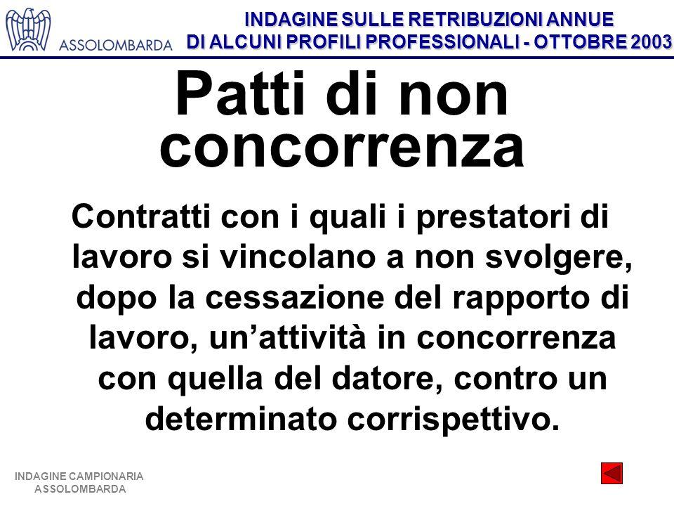 INDAGINE SULLE RETRIBUZIONI ANNUE DI ALCUNI PROFILI PROFESSIONALI - OTTOBRE 2003 INDAGINE CAMPIONARIA ASSOLOMBARDA Patti di non concorrenza Contratti