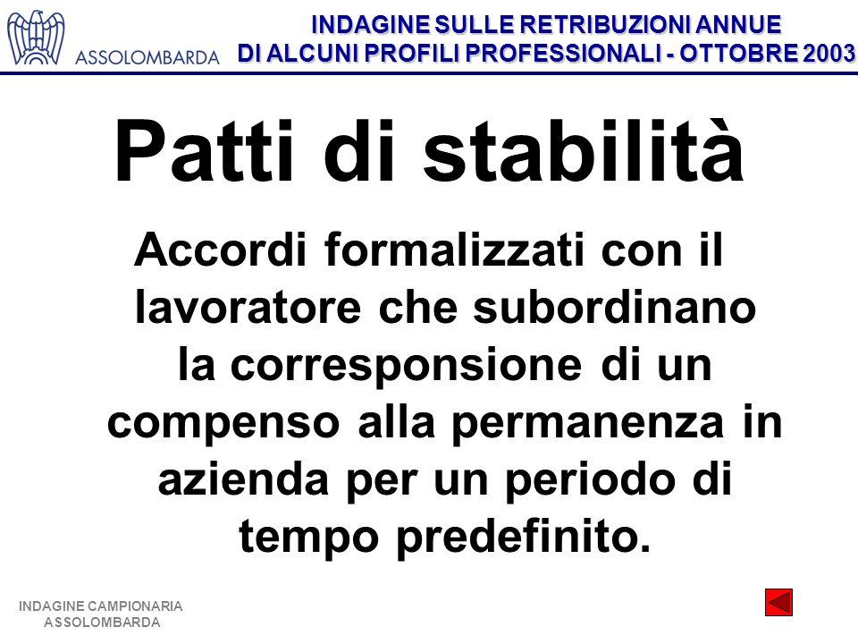 INDAGINE SULLE RETRIBUZIONI ANNUE DI ALCUNI PROFILI PROFESSIONALI - OTTOBRE 2003 INDAGINE CAMPIONARIA ASSOLOMBARDA Patti di stabilità Accordi formaliz