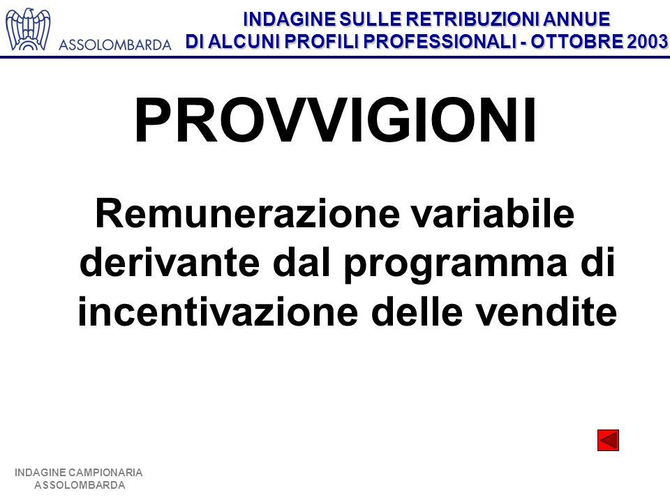 INDAGINE SULLE RETRIBUZIONI ANNUE DI ALCUNI PROFILI PROFESSIONALI - OTTOBRE 2003 INDAGINE CAMPIONARIA ASSOLOMBARDA PROVVIGIONI Remunerazione variabile