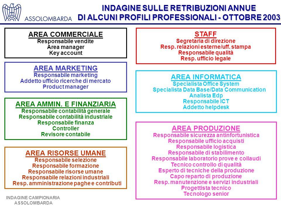 INDAGINE SULLE RETRIBUZIONI ANNUE DI ALCUNI PROFILI PROFESSIONALI - OTTOBRE 2003 INDAGINE CAMPIONARIA ASSOLOMBARDA Livello e composizione della retribuzione VARIABILE