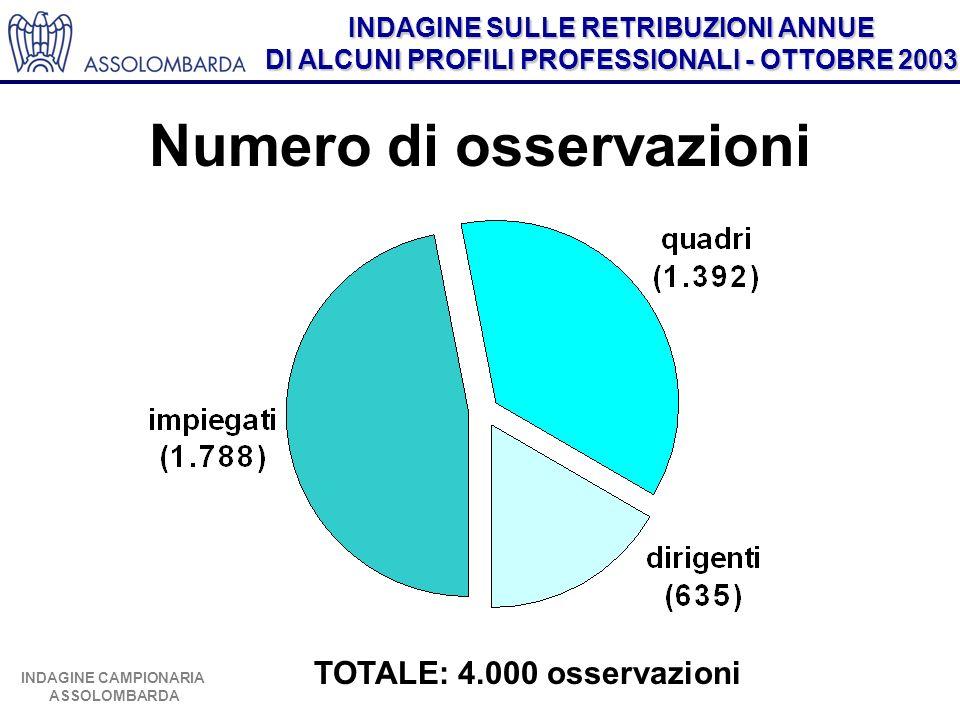 INDAGINE SULLE RETRIBUZIONI ANNUE DI ALCUNI PROFILI PROFESSIONALI - OTTOBRE 2003 INDAGINE CAMPIONARIA ASSOLOMBARDA TOTALE: 4.000 osservazioni Numero d