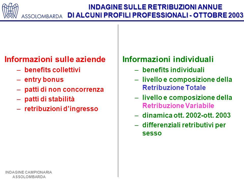 INDAGINE SULLE RETRIBUZIONI ANNUE DI ALCUNI PROFILI PROFESSIONALI - OTTOBRE 2003 INDAGINE CAMPIONARIA ASSOLOMBARDA Informazioni sulle aziende –benefit