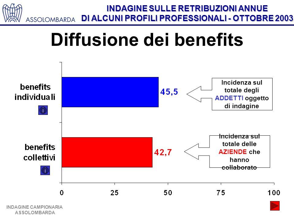 INDAGINE SULLE RETRIBUZIONI ANNUE DI ALCUNI PROFILI PROFESSIONALI - OTTOBRE 2003 INDAGINE CAMPIONARIA ASSOLOMBARDA Diffusione dei benefits Incidenza s