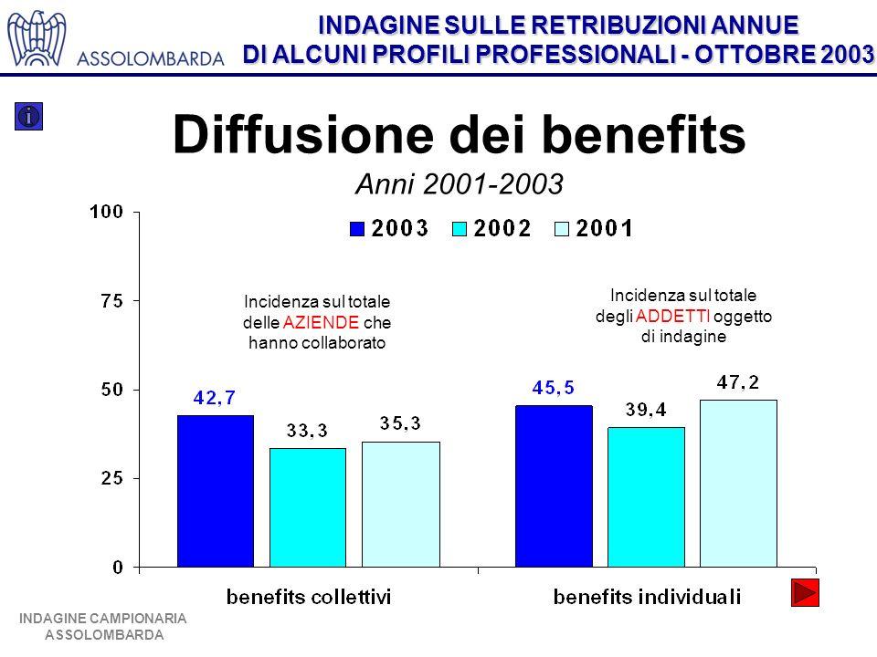 INDAGINE SULLE RETRIBUZIONI ANNUE DI ALCUNI PROFILI PROFESSIONALI - OTTOBRE 2003 INDAGINE CAMPIONARIA ASSOLOMBARDA Diffusione dei benefits individuali Anni 2001-2003