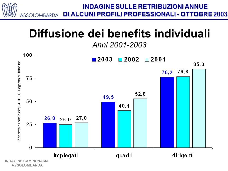 INDAGINE SULLE RETRIBUZIONI ANNUE DI ALCUNI PROFILI PROFESSIONALI - OTTOBRE 2003 INDAGINE CAMPIONARIA ASSOLOMBARDA Diffusione dei benefits individuali