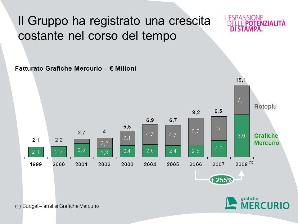 A seguito dellinstallazione dei nuovi impianti nel 2007, la produttività aziendale ha ripreso la sua crescita Fatturato per dipendente Grafiche Mercurio – 000 15 16182327 334454 Numero Dipendenti + 12%