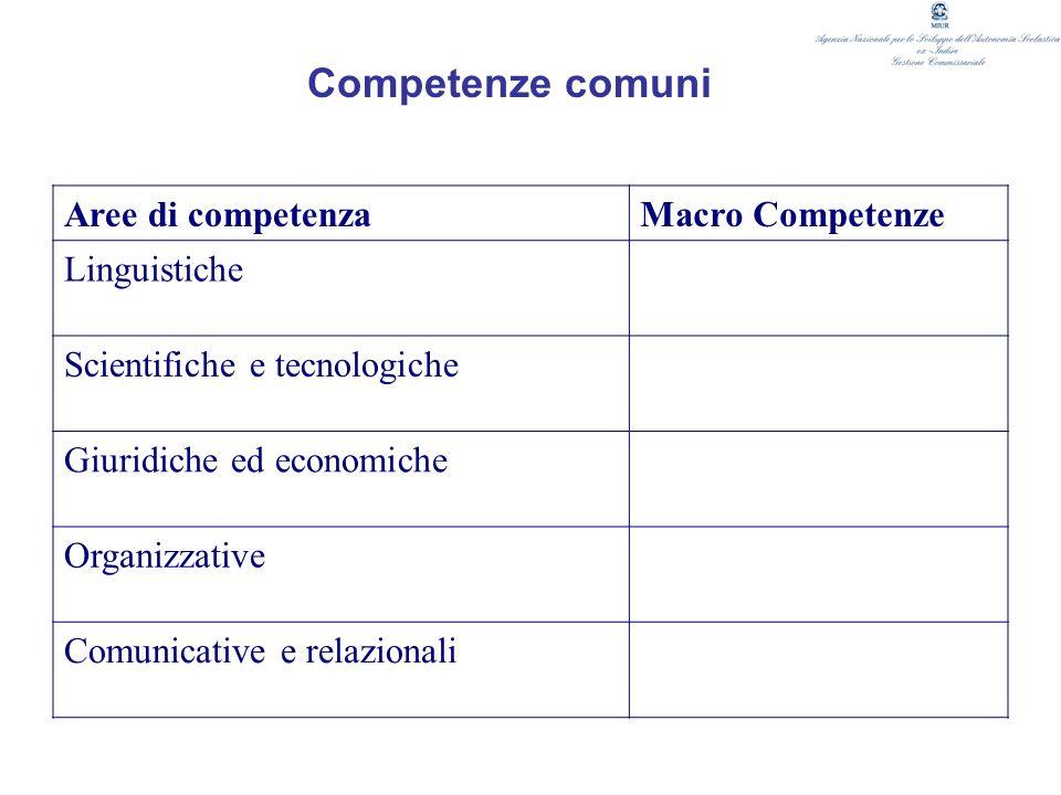 Competenze comuni Aree di competenzaMacro Competenze Linguistiche Scientifiche e tecnologiche Giuridiche ed economiche Organizzative Comunicative e re
