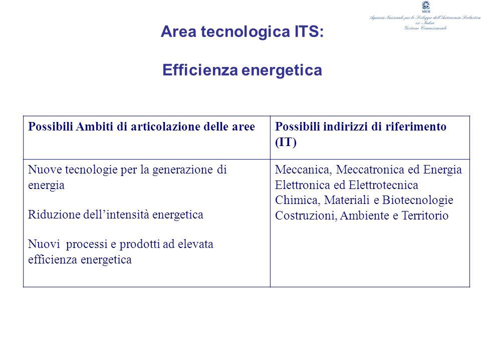 Area tecnologica ITS: Efficienza energetica Possibili Ambiti di articolazione delle areePossibili indirizzi di riferimento (IT) Nuove tecnologie per l