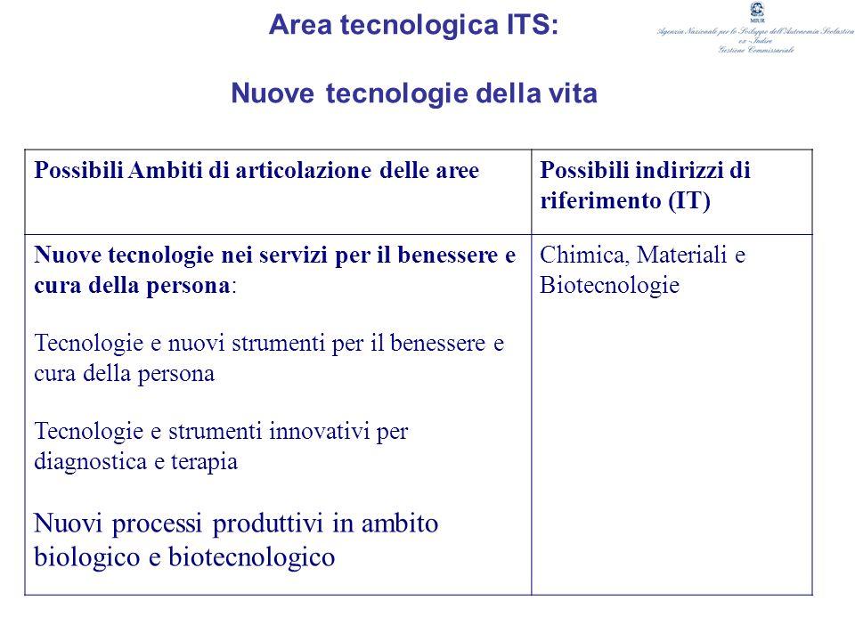 Area tecnologica ITS: Nuove tecnologie della vita Possibili Ambiti di articolazione delle areePossibili indirizzi di riferimento (IT) Nuove tecnologie