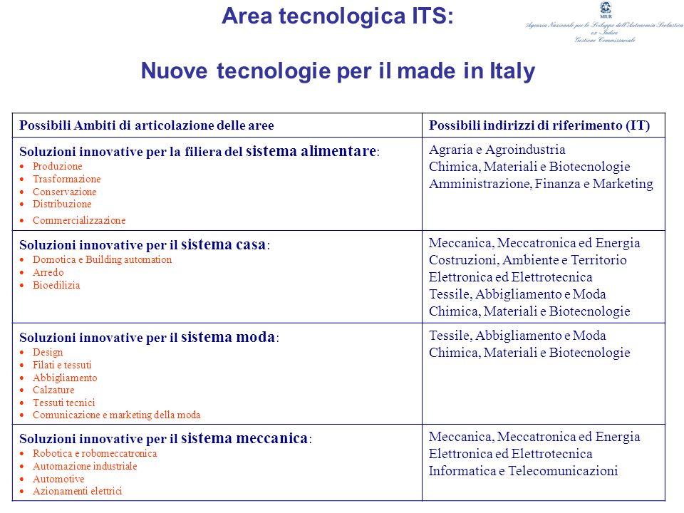 Area tecnologica ITS: Nuove tecnologie per il made in Italy Possibili Ambiti di articolazione delle areePossibili indirizzi di riferimento (IT) Soluzi