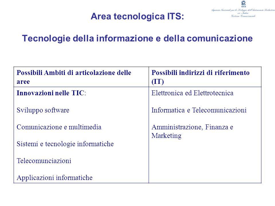 Area tecnologica ITS: Tecnologie della informazione e della comunicazione Possibili Ambiti di articolazione delle aree Possibili indirizzi di riferime