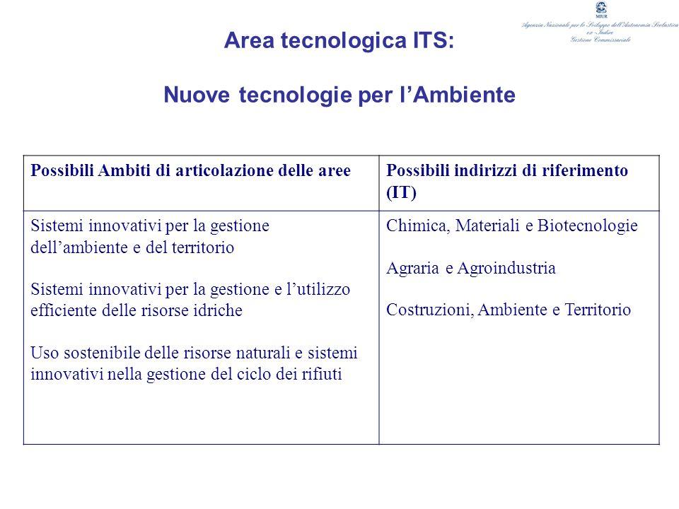 Area tecnologica ITS: Nuove tecnologie per lAmbiente Possibili Ambiti di articolazione delle areePossibili indirizzi di riferimento (IT) Sistemi innov