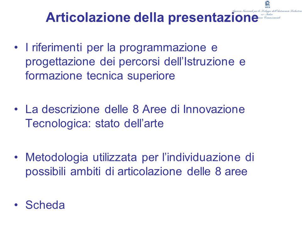Articolazione della presentazione I riferimenti per la programmazione e progettazione dei percorsi dellIstruzione e formazione tecnica superiore La de