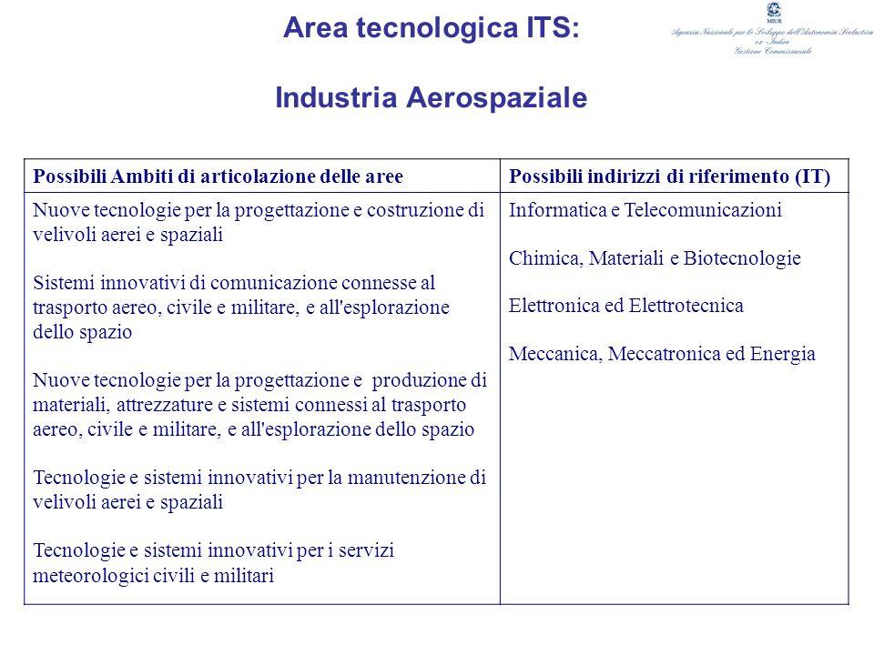 Area tecnologica ITS: Industria Aerospaziale Possibili Ambiti di articolazione delle areePossibili indirizzi di riferimento (IT) Nuove tecnologie per