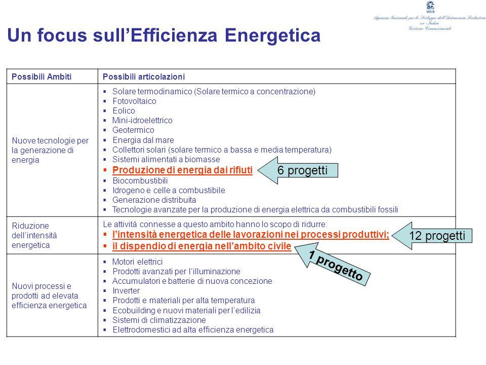 Un focus sullEfficienza Energetica Possibili Ambiti Possibili articolazioni Nuove tecnologie per la generazione di energia Solare termodinamico (Solar