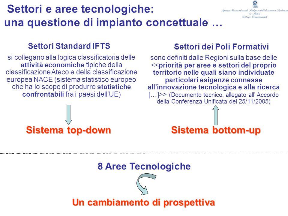 Settori e aree tecnologiche: una questione di impianto concettuale … Settori Standard IFTS Settori dei Poli Formativi si collegano alla logica classif