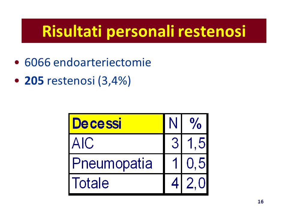 Risultati personali restenosi 6066 endoarteriectomie 205 restenosi (3,4%) 16
