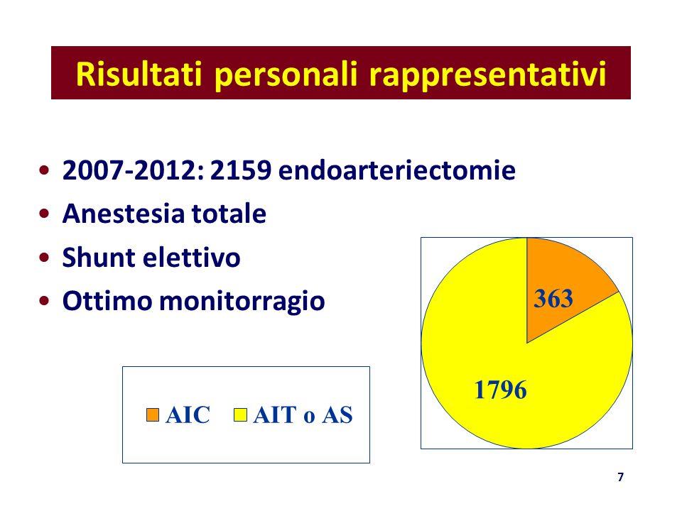 Risultati personali rappresentativi 2007-2012: 2159 endoarteriectomie Anestesia totale Shunt elettivo Ottimo monitorragio 7